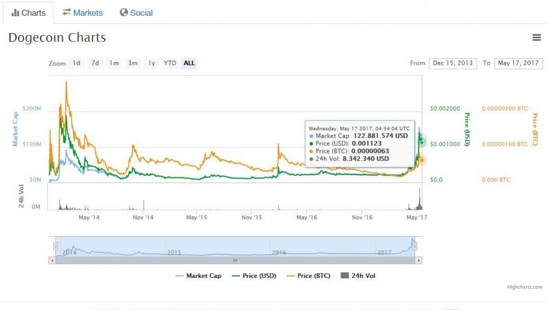 Giá đồng tiền ảo Dogecoin