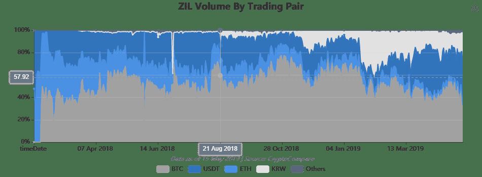 Khối lượng ZIL theo cặp giao dịch