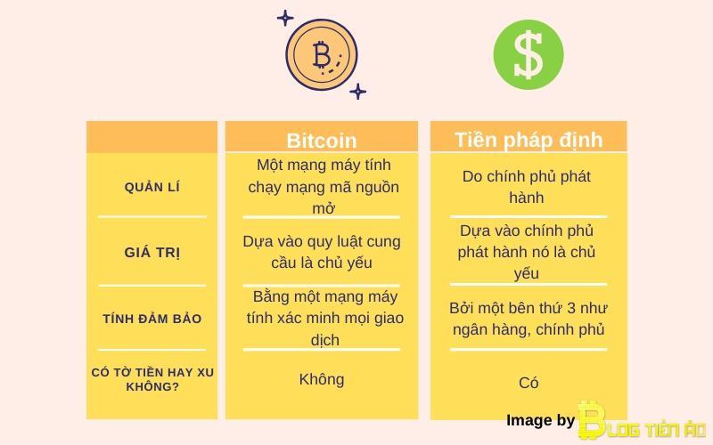 So sánh BTC và tiền pháp định