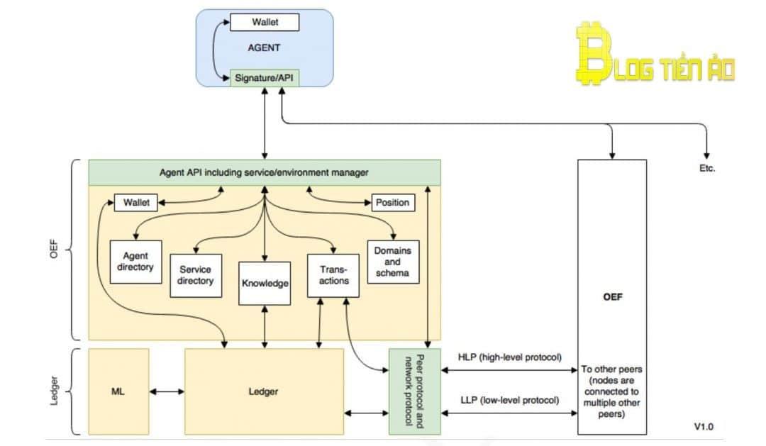 Open Economic Framework