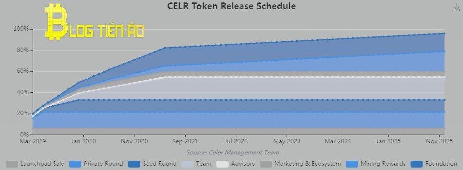 Phát hành token CELR