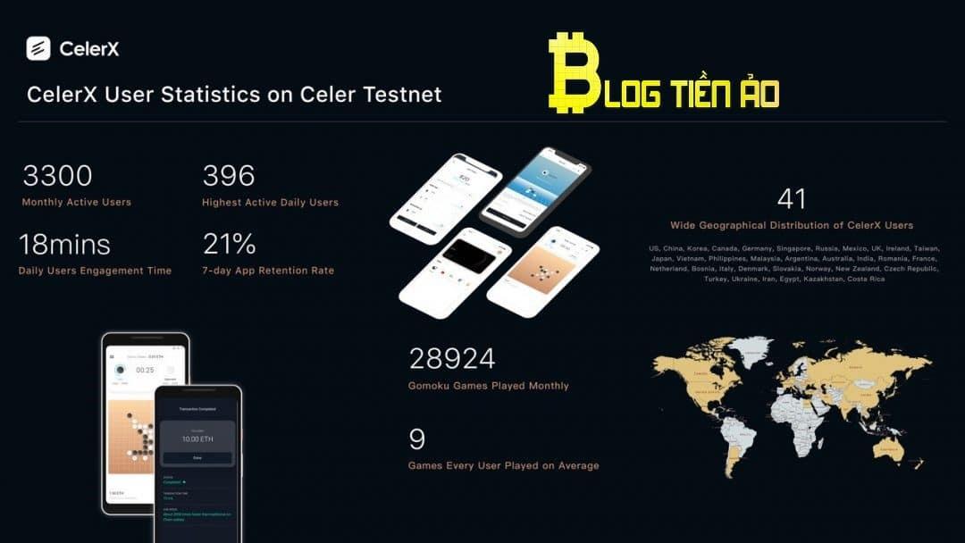 Số liệu Celer