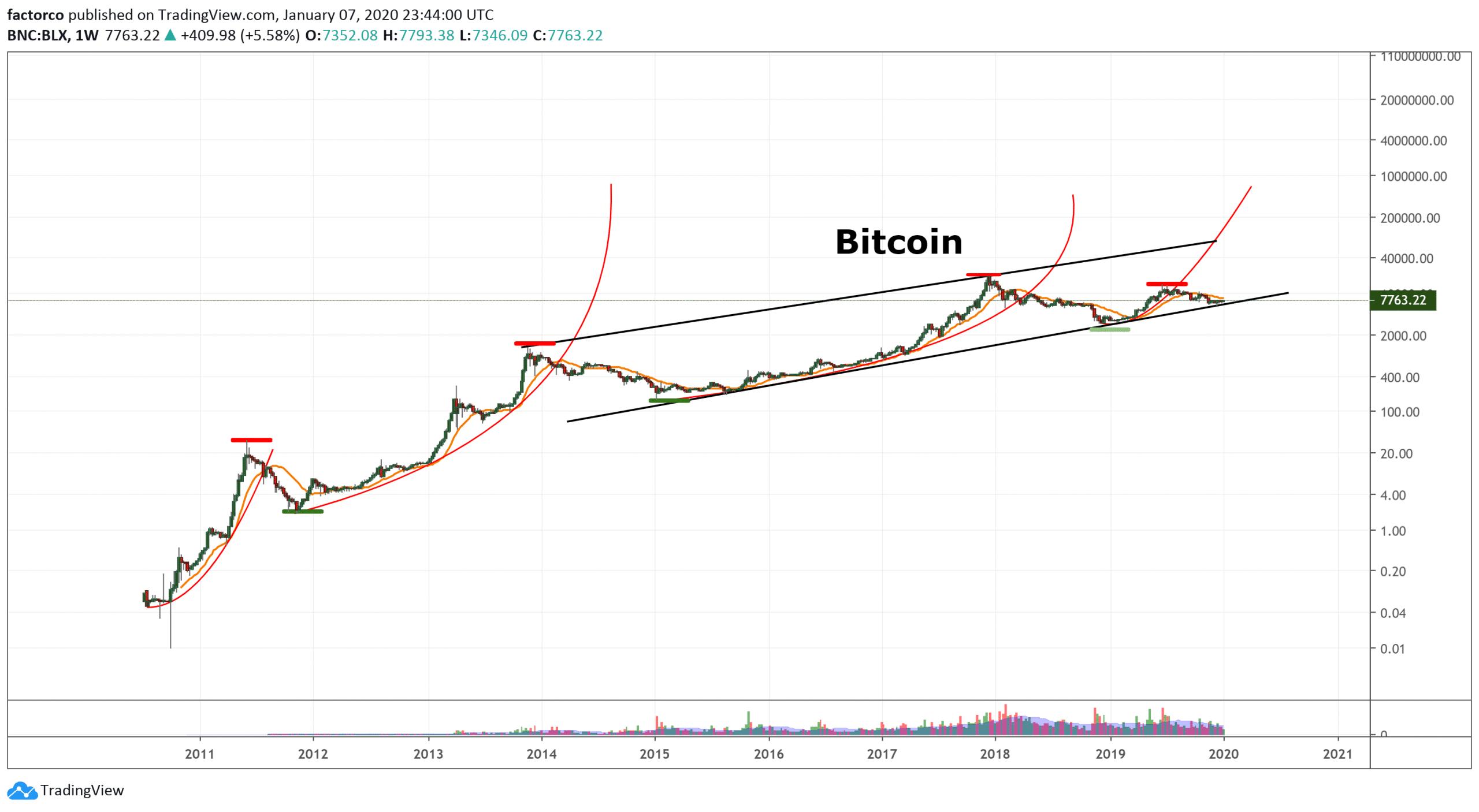 biểu đồ giá bitcoin