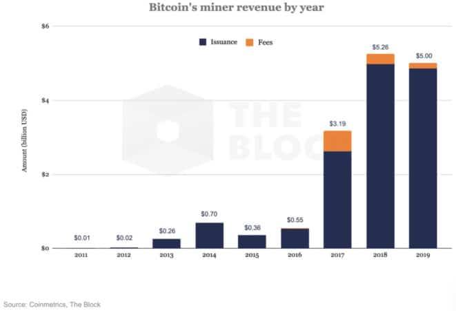 doanh thu khai thác bitcoin