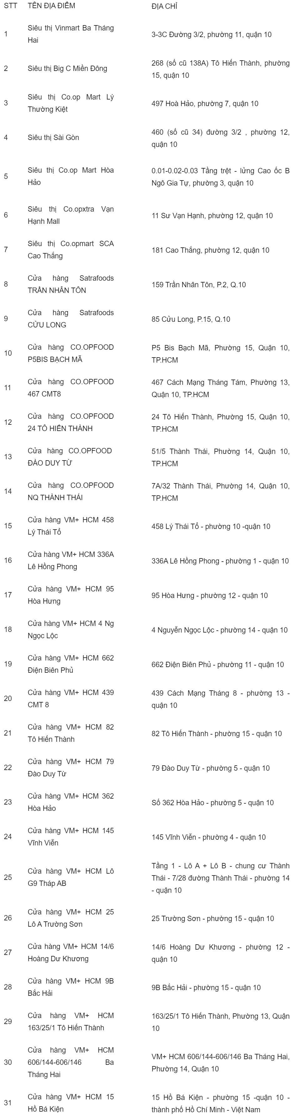 danh sách địa điểm bán khẩu trang quận 10