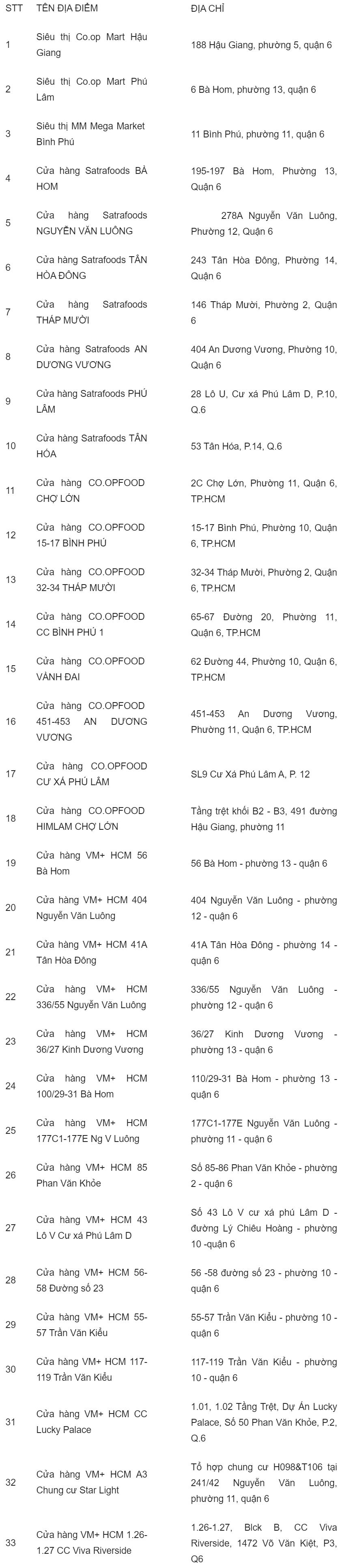 danh sách địa điểm bán khẩu trang quận 6