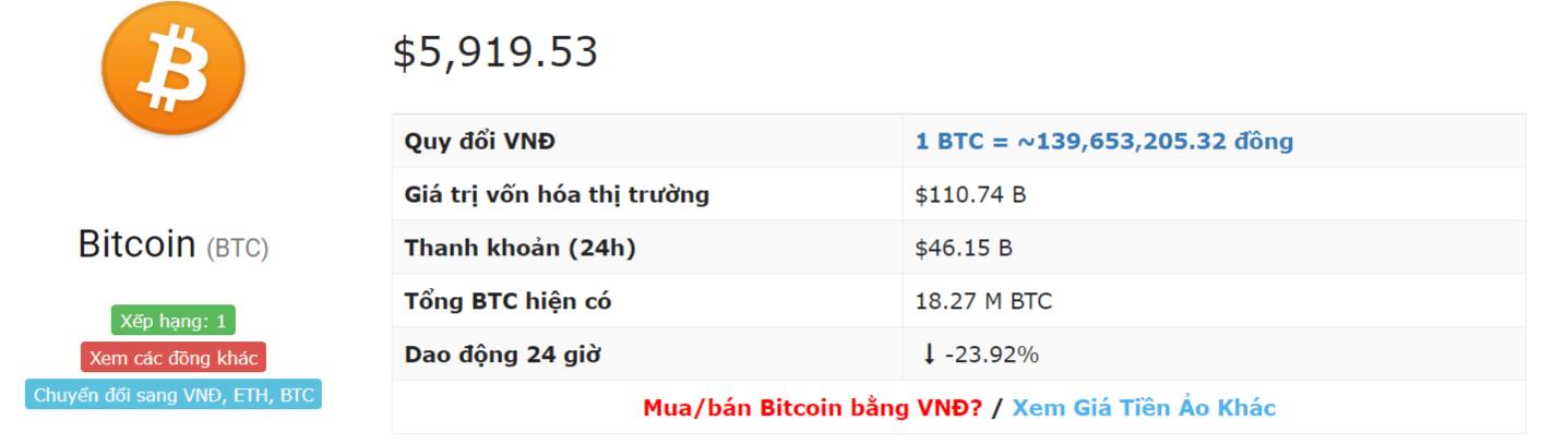 tỷ giá bitcoin hôm nay