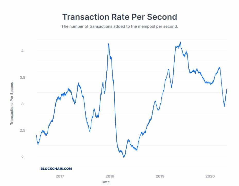 Số lượng giao dịch trên mỗi giây của đồng Bitcoin