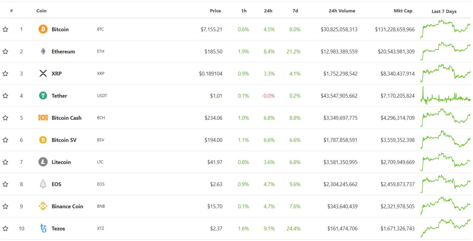 Top 10 đồng tiền ảo