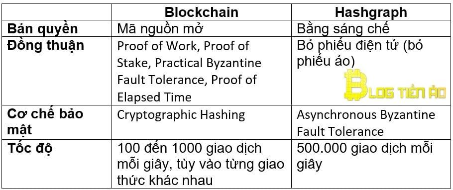 Sự khác nhau giữa Hashgraph và Blockchain