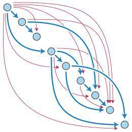 DAG (Directed Acyclic Graph)