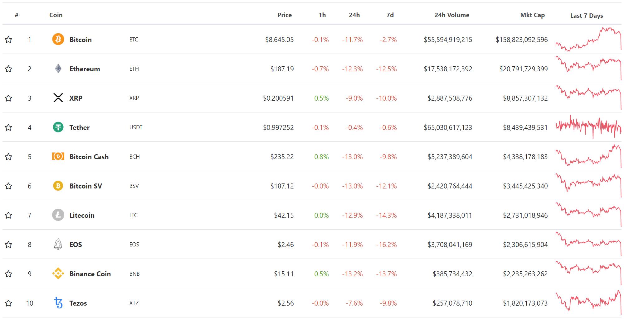 Top 10 đồng tiền số