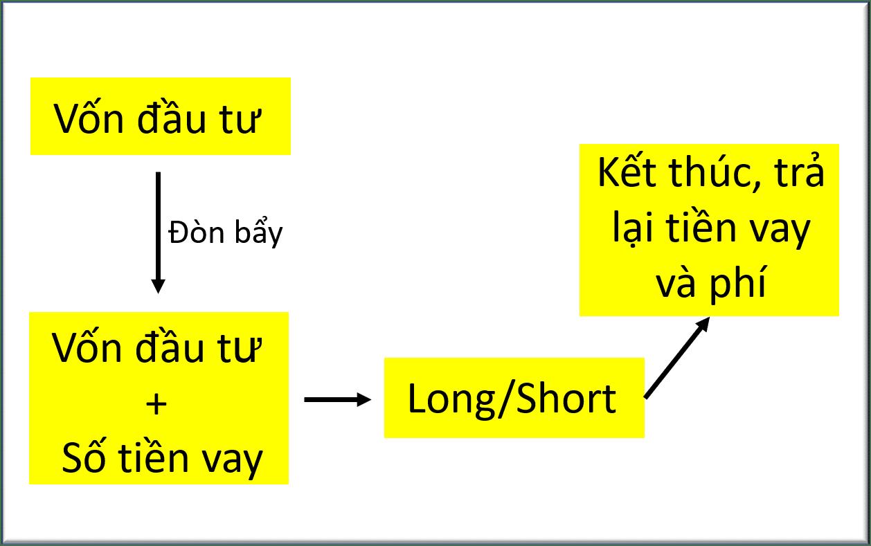 margin trading nguyên tắc