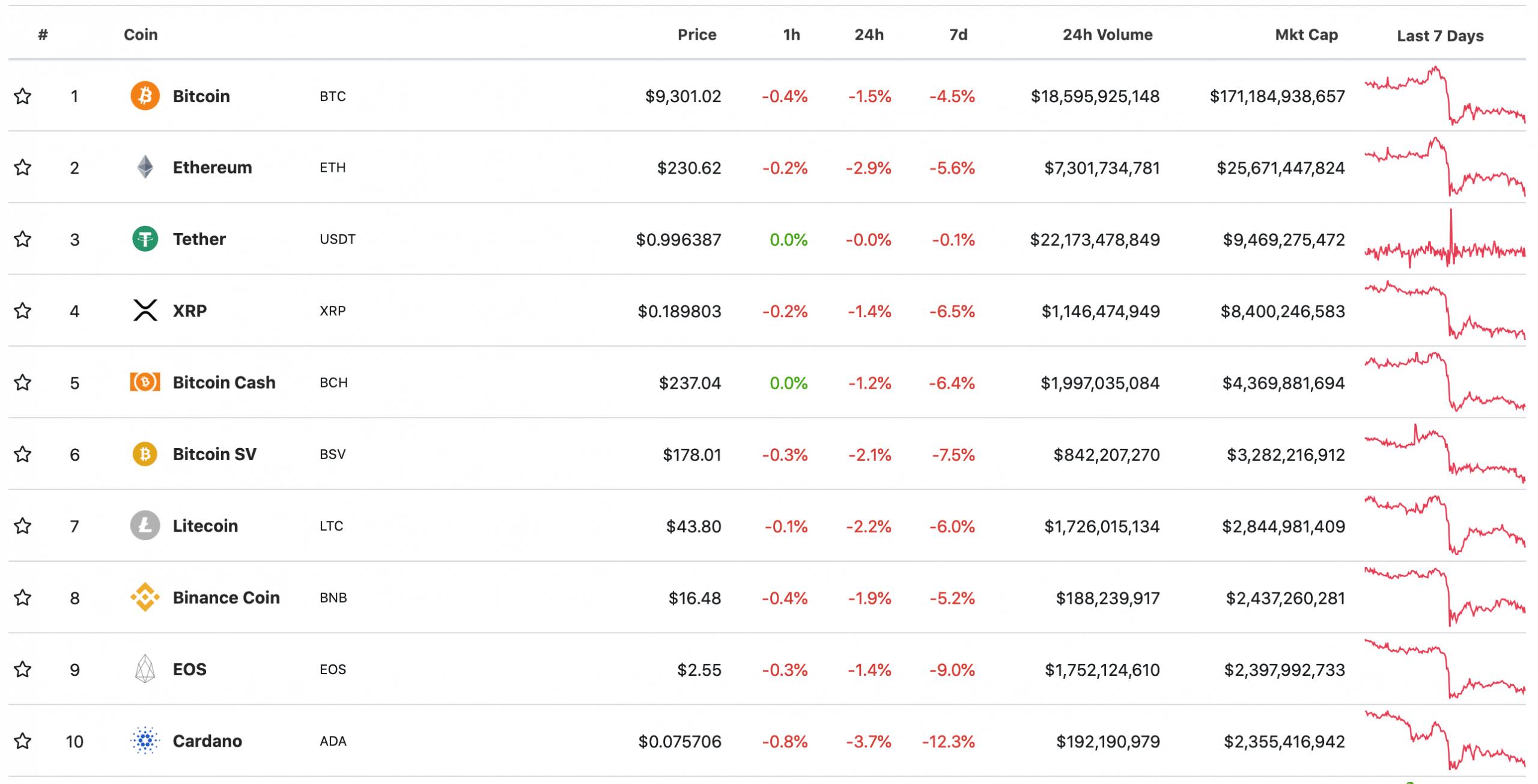 Top 10 đồng tiền điện tử