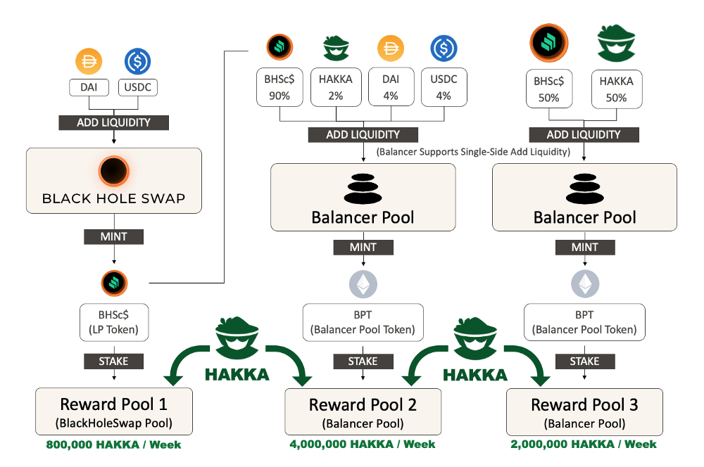 3 pool liquidity farming
