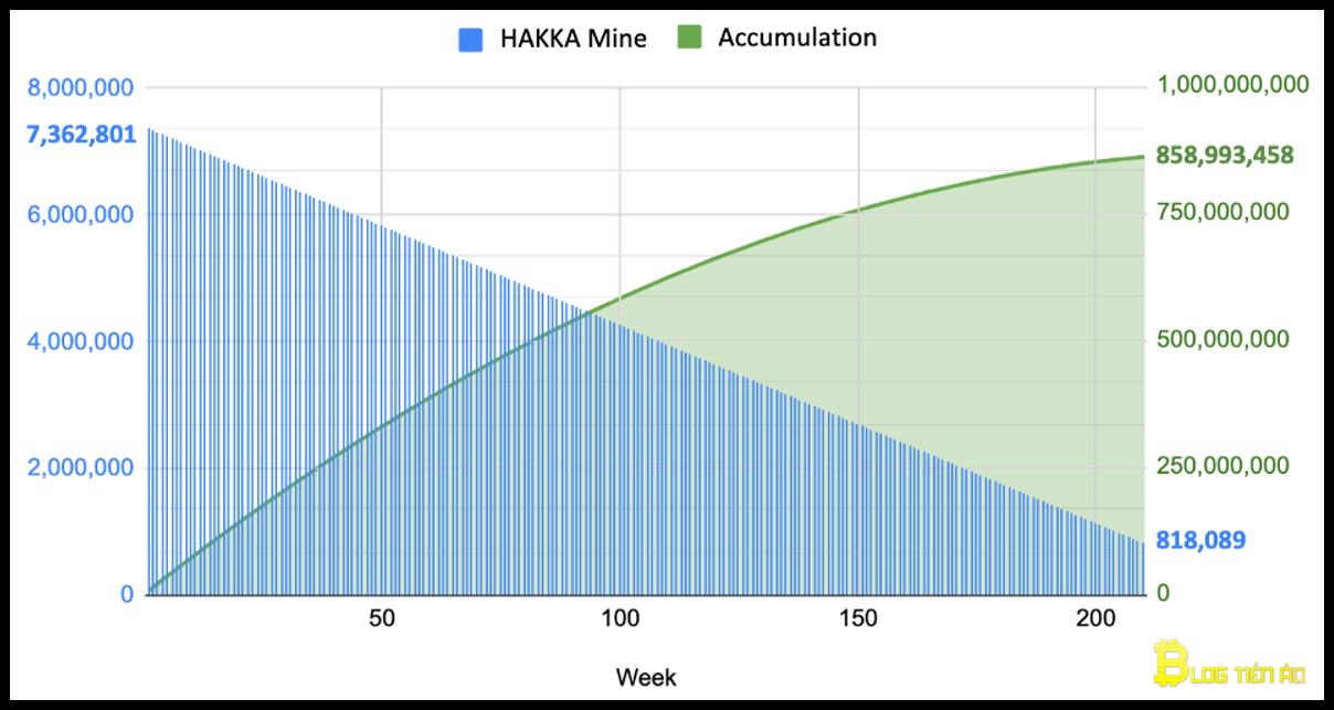 phân phối liquidity mining hakka