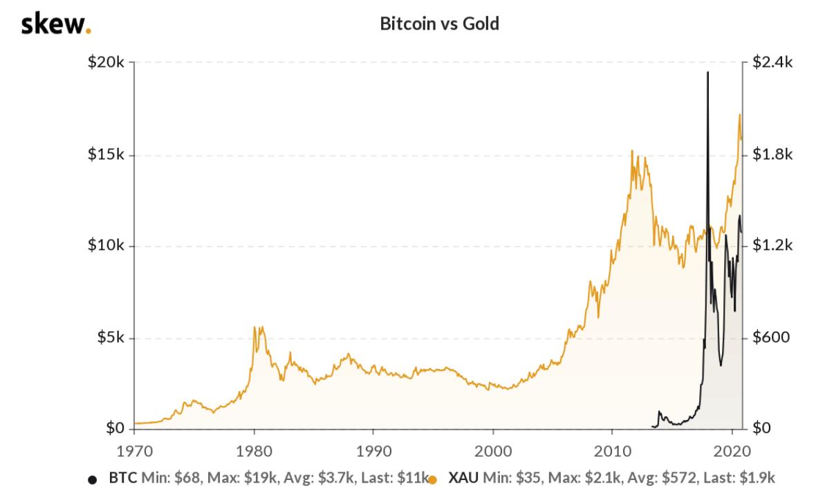 bitcoin và gold