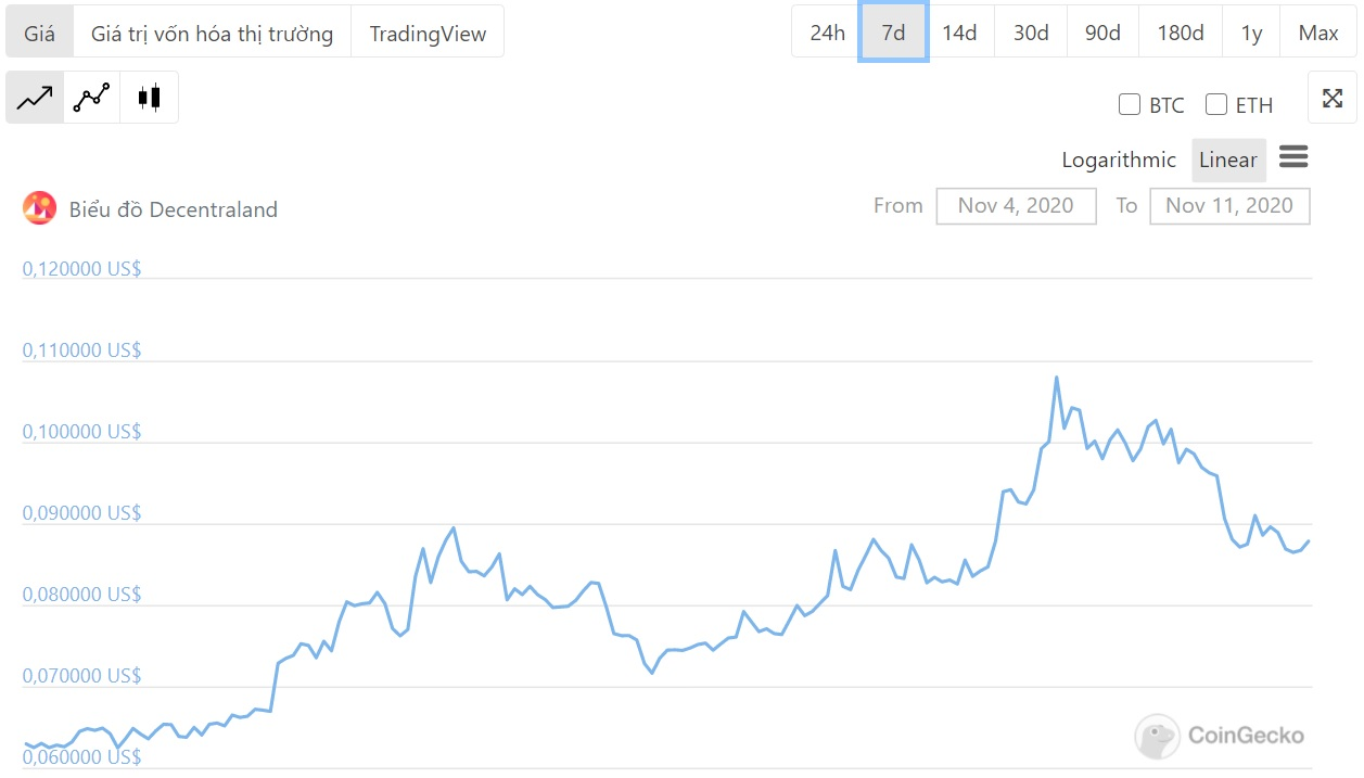 biểu đồ giá decentraland