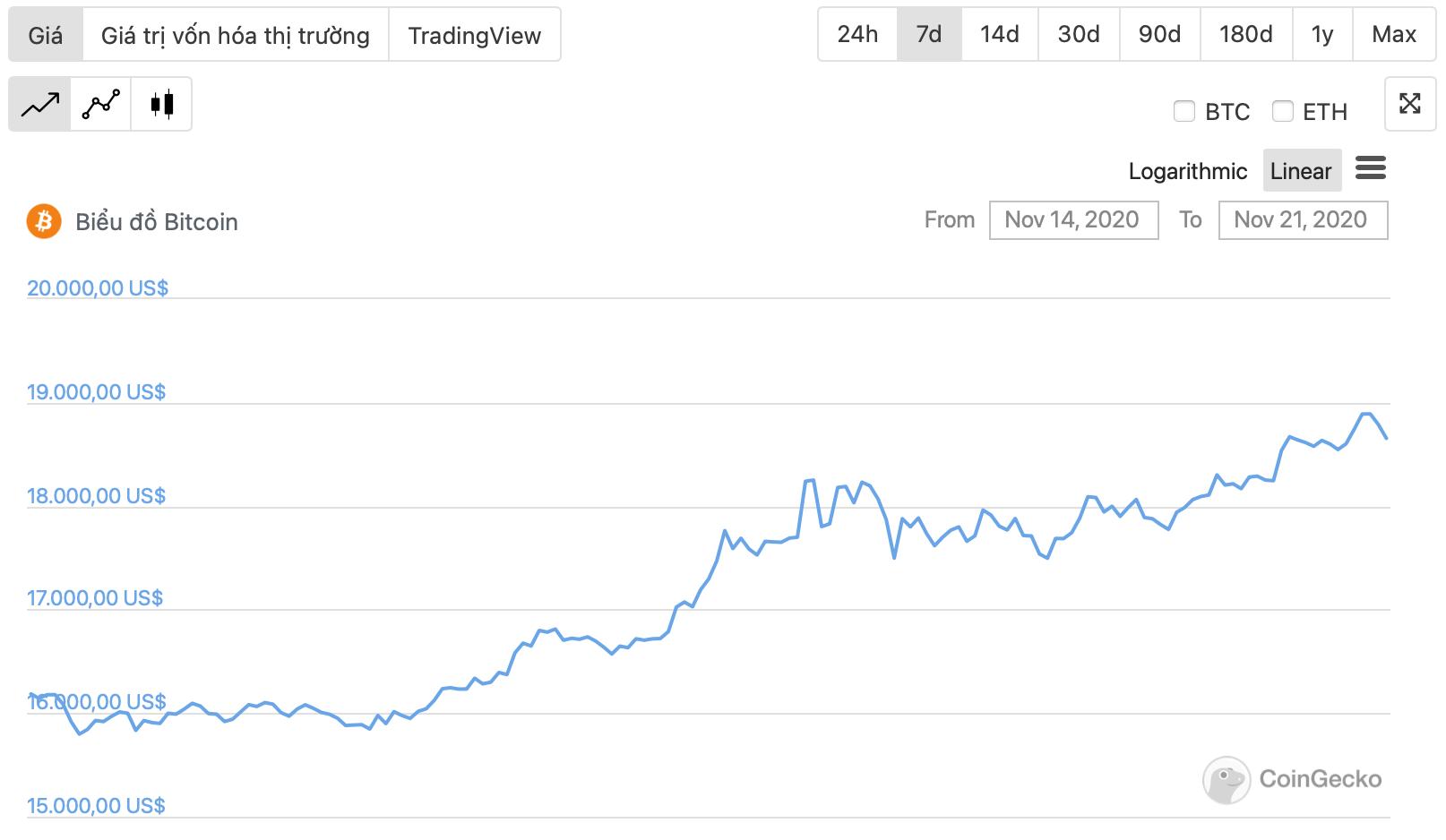 diễn biến giá bitcoin 1 tuần