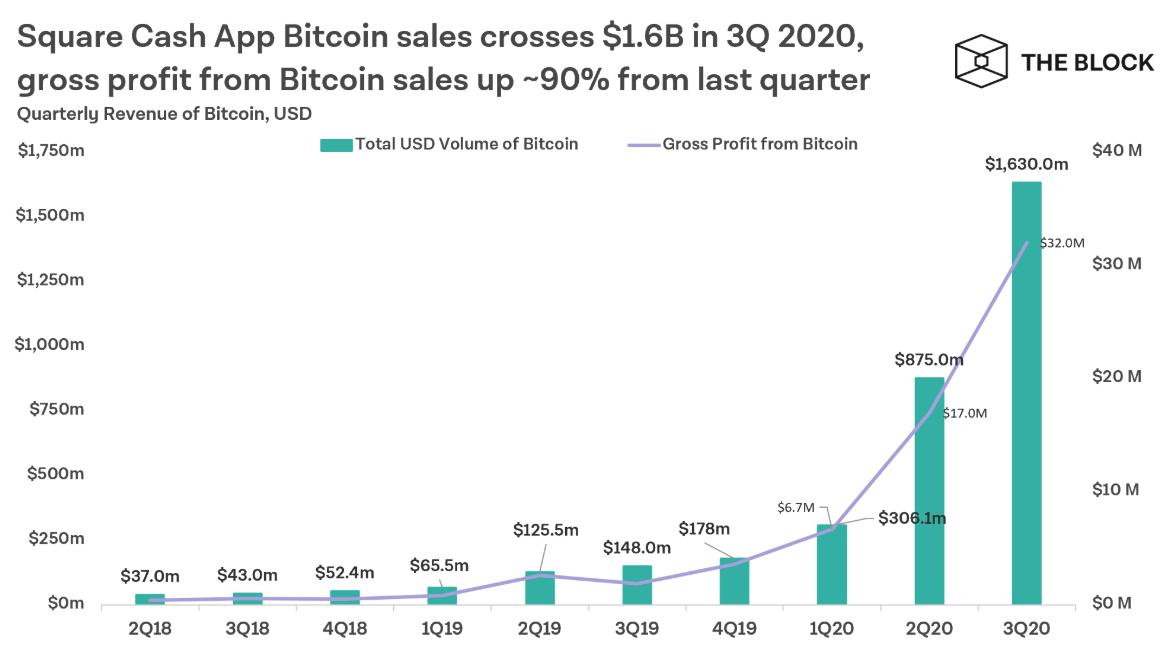 doanh số bán BTC của square