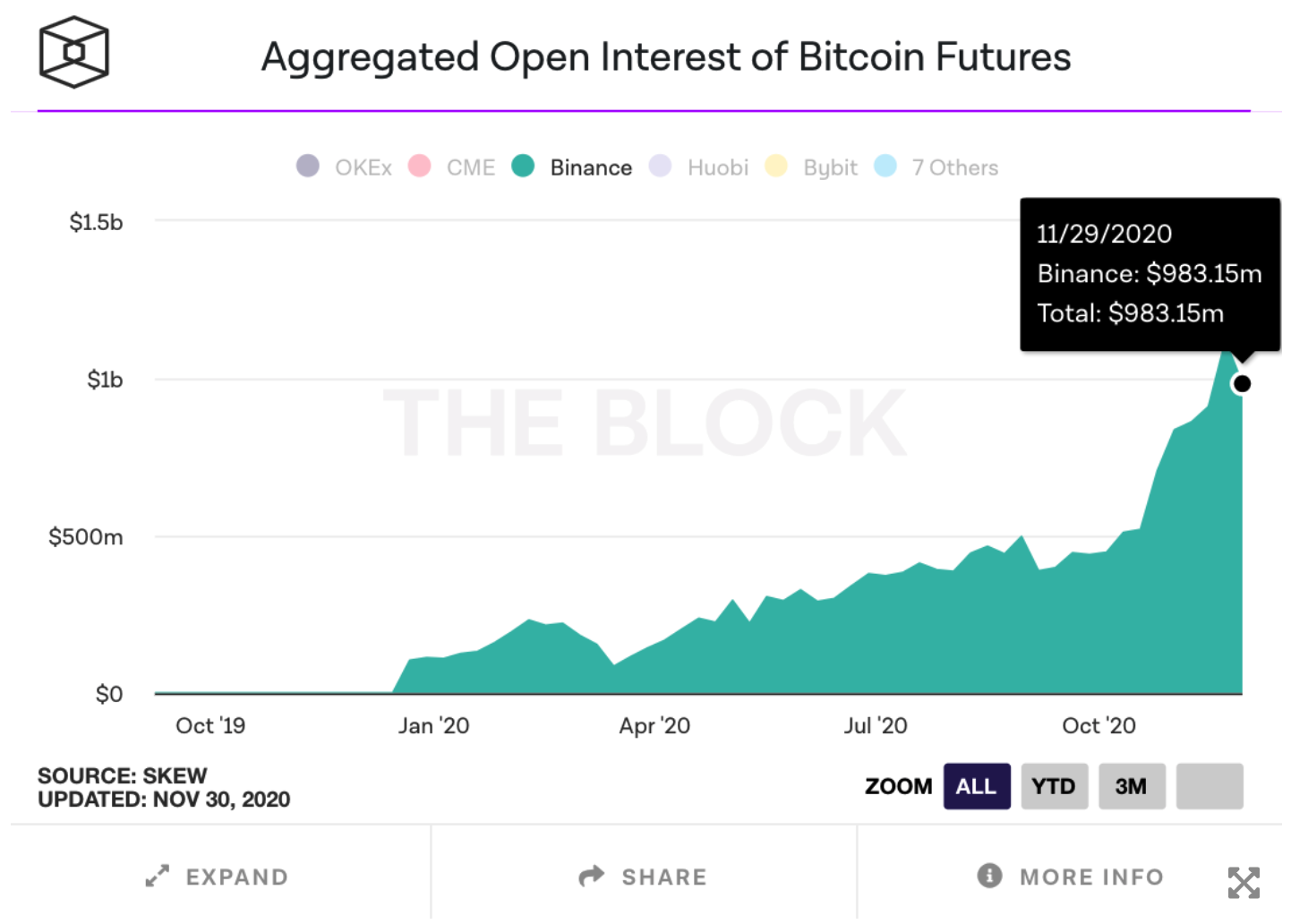 hợp đồng mở đối với hợp đồng tương lai bitcoin của Binance