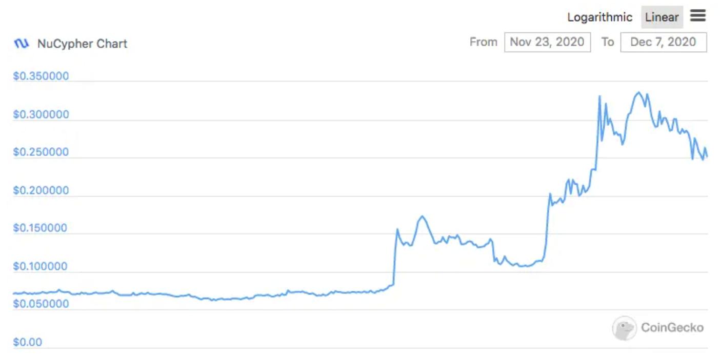 tỷ giá nucypher (nu)