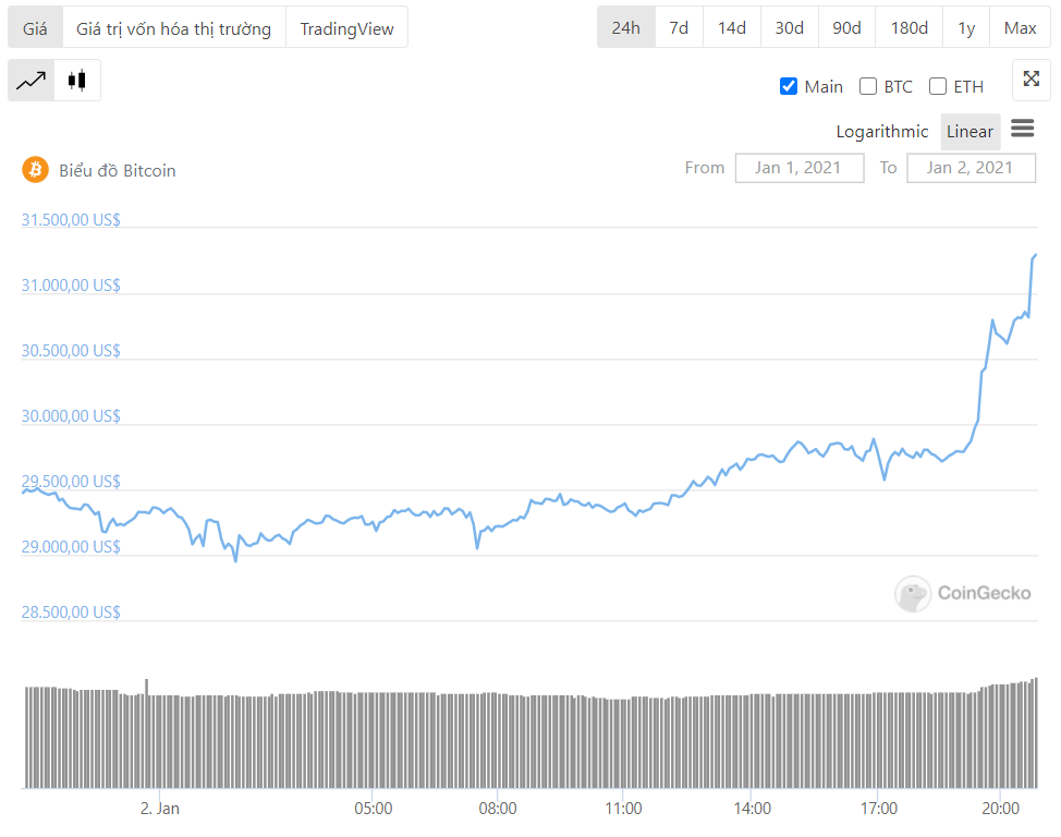 diễn biến giá bitcoin