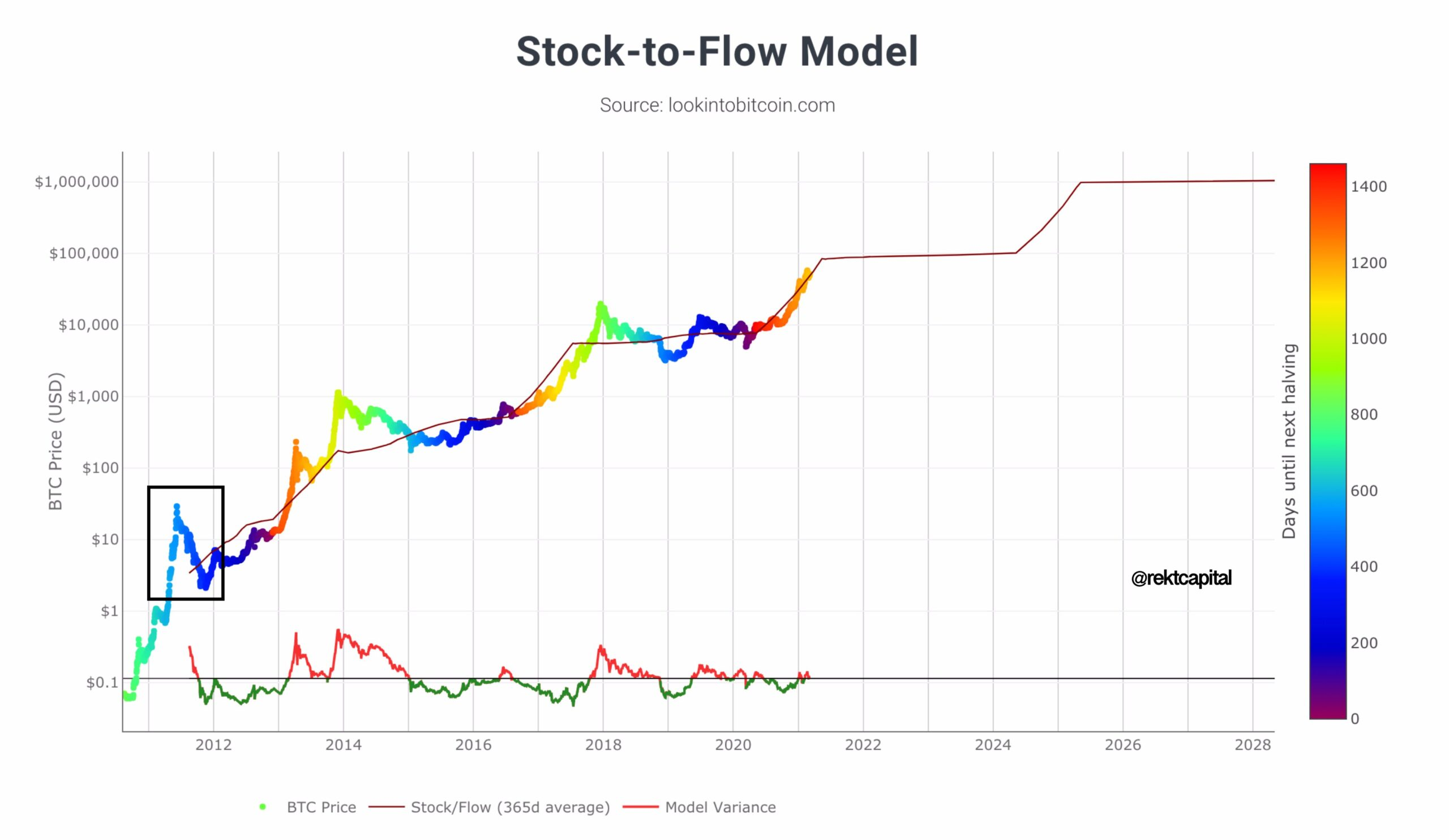 biểu đồ mô hình stock to flow