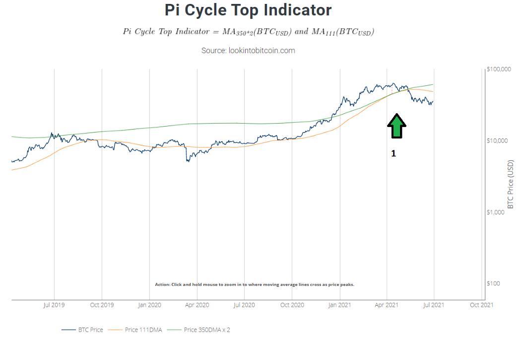 Pi Cycle Top Indicator cho đợt tăng trưởng lần này