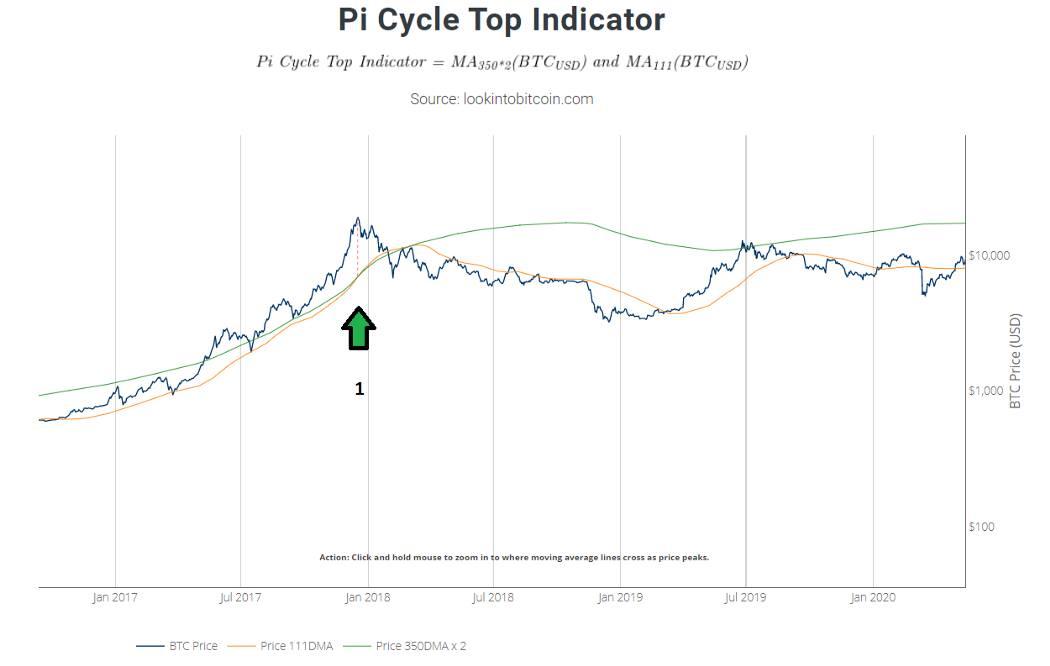 Pi Cycle Top Indicator cho chu kỳ tăng trưởng năm 2017