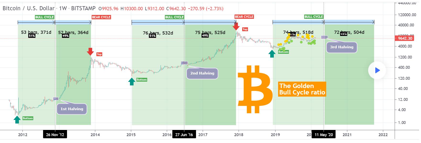 bitcoin 51 49