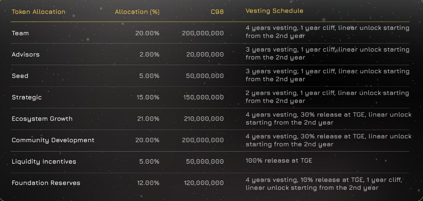 c98-release-schedule