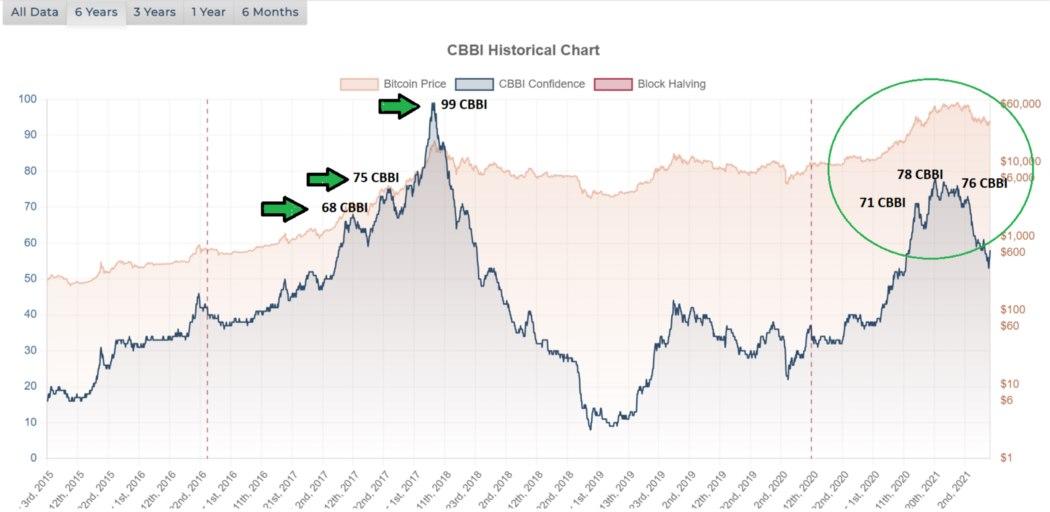 CBBI Indicator, mỗi khi Điểm CBBI lớn hơn 68 CBBI, giá Bitcoin sẽ sụp mạnh và điều này đã được CBBI tổng kết chính xác nhiều lần
