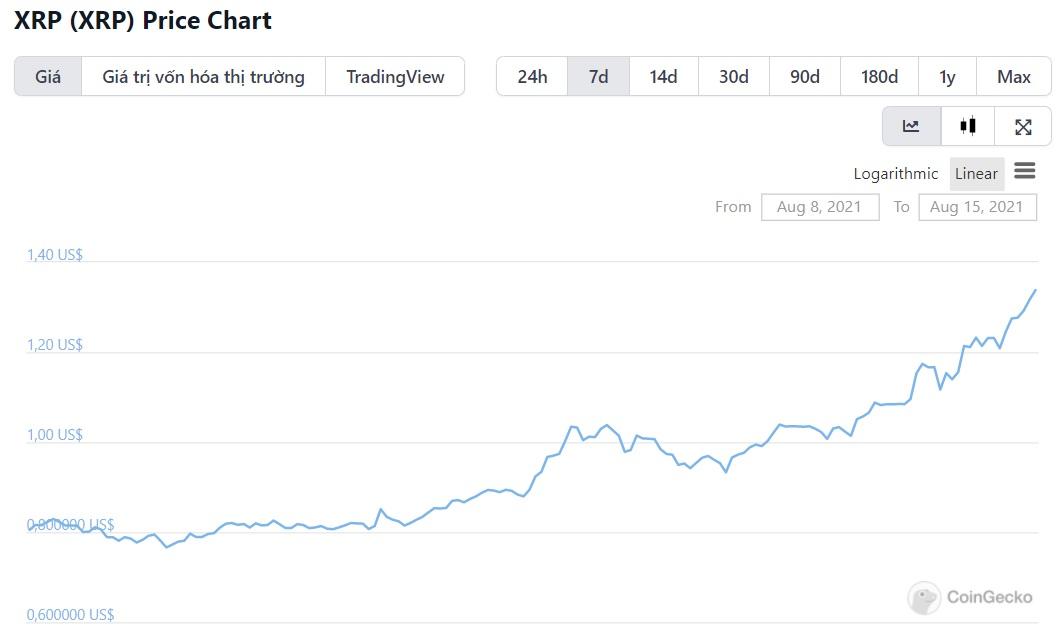 biểu đồ giá xrp
