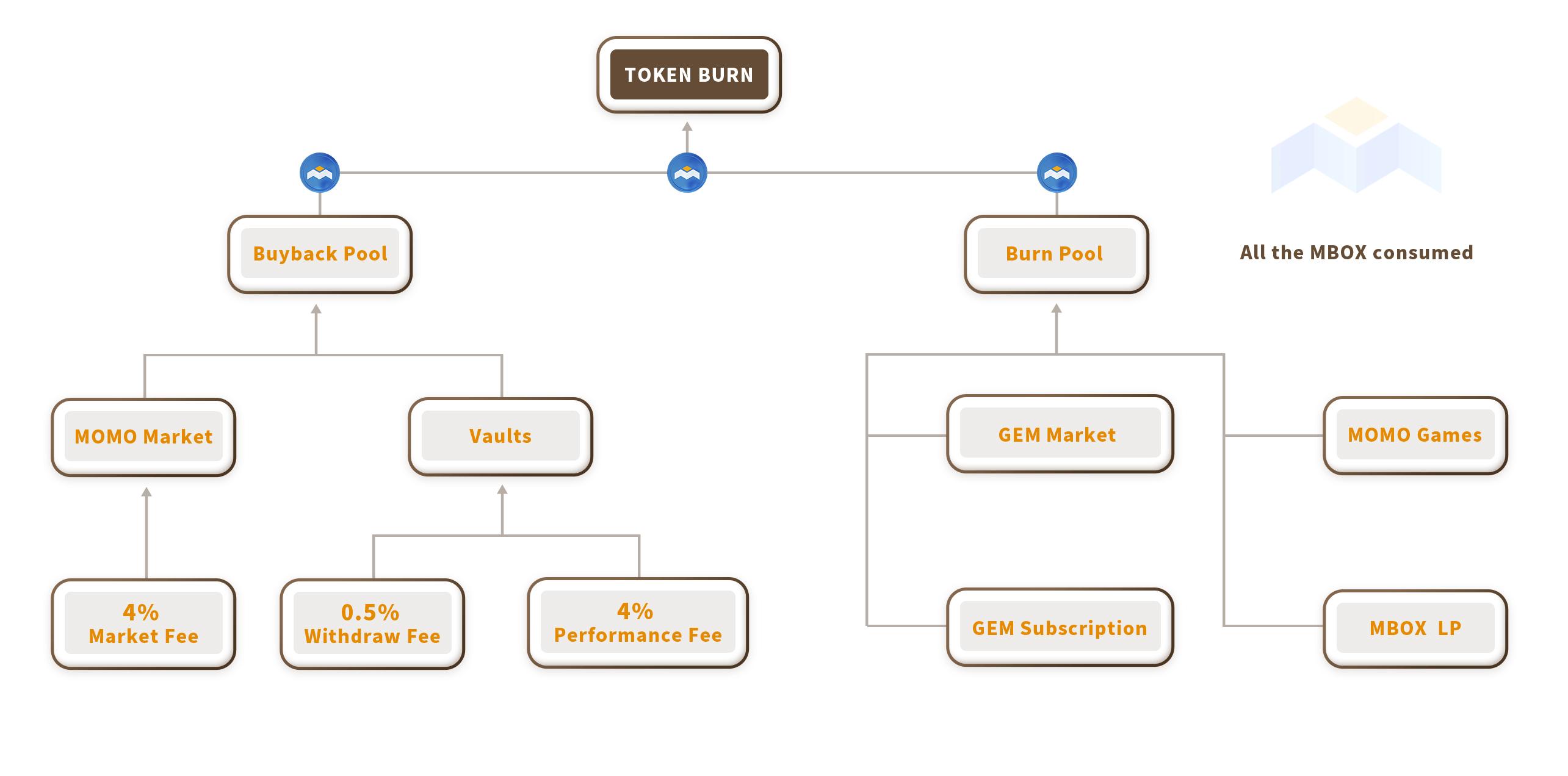 Cơ chế burn và buyback mbox