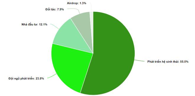 token allocation - Instadapp INST là gì
