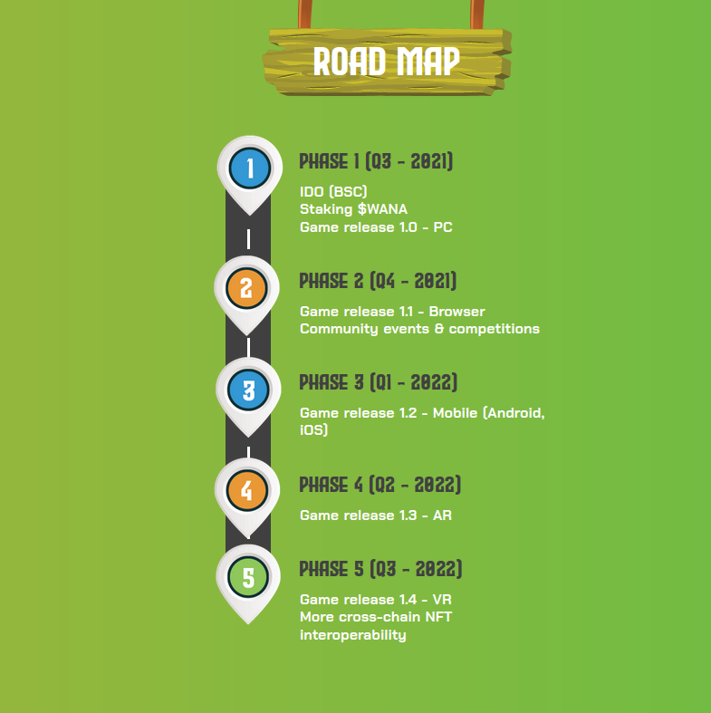 wana roadmap