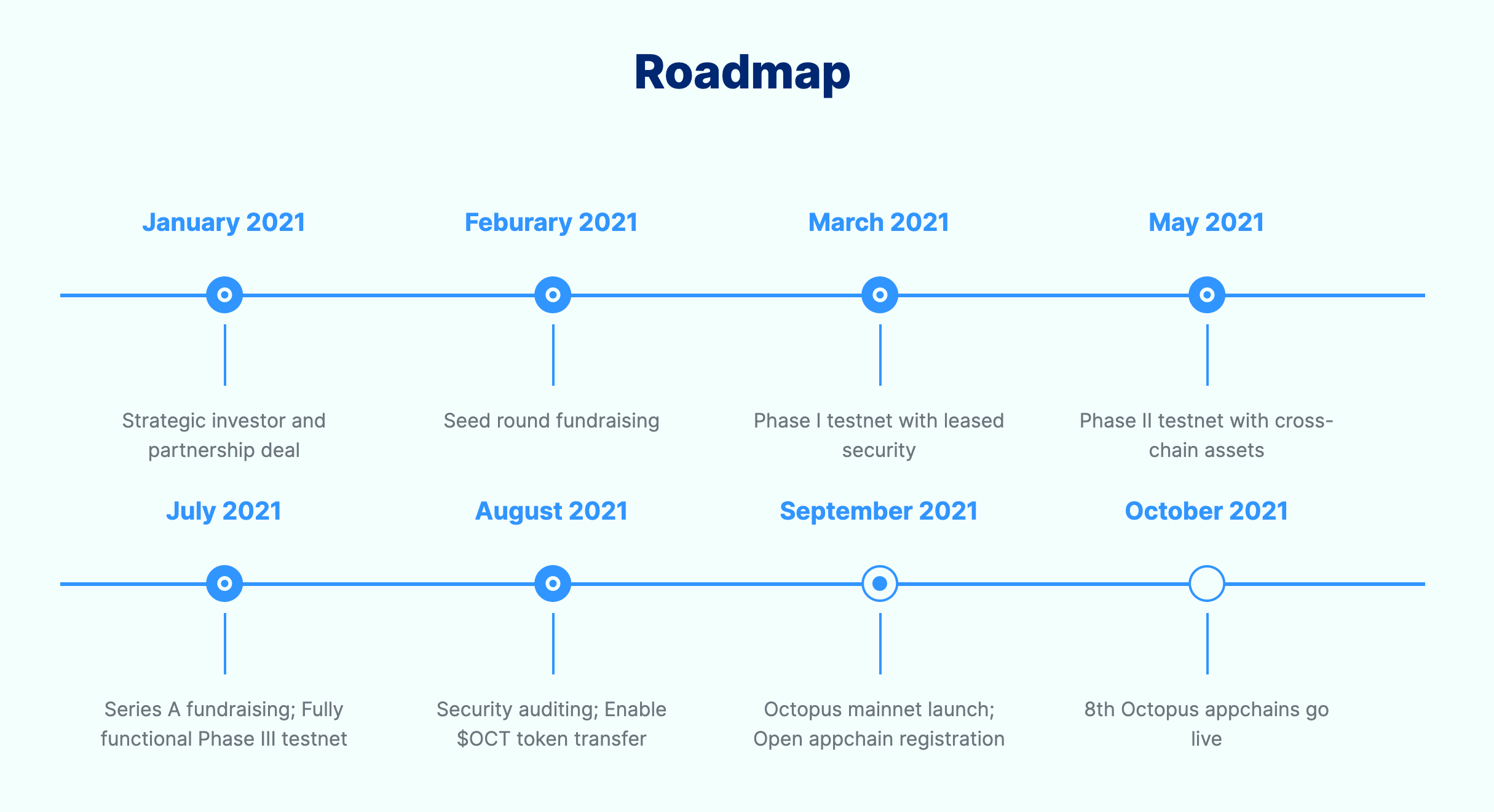 Octopus Network Roadmap