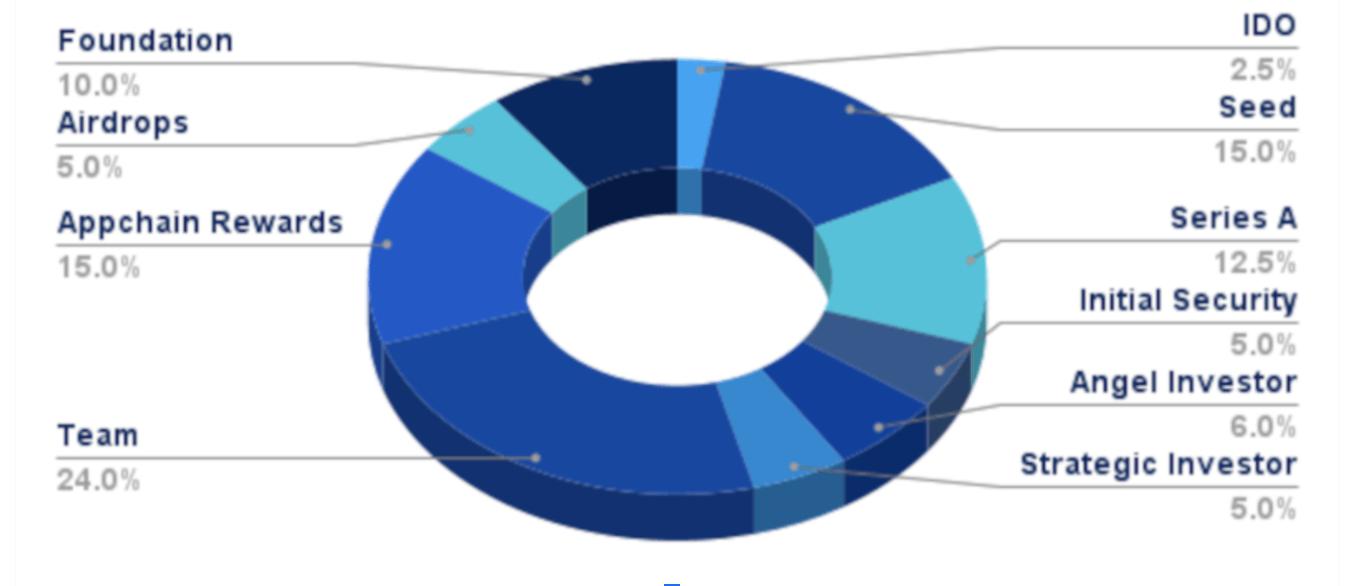 Octopus Network Token Allocation