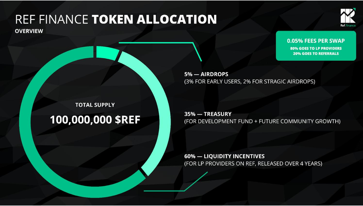 Ref Finance Token Allocation
