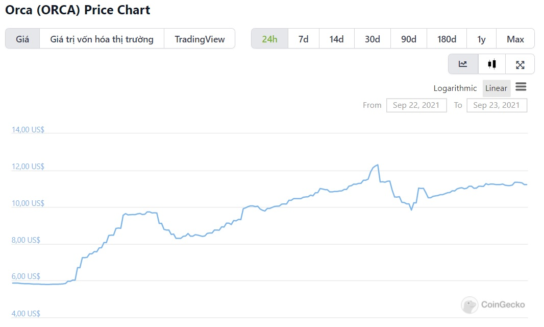 biểu đồ giá orca