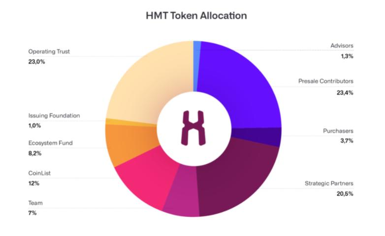 human protocol hmt token allocation