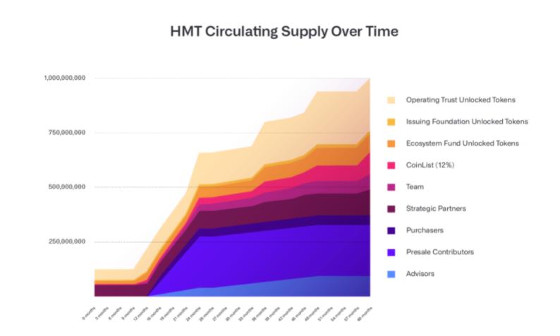 human protocol hmt token release schedule