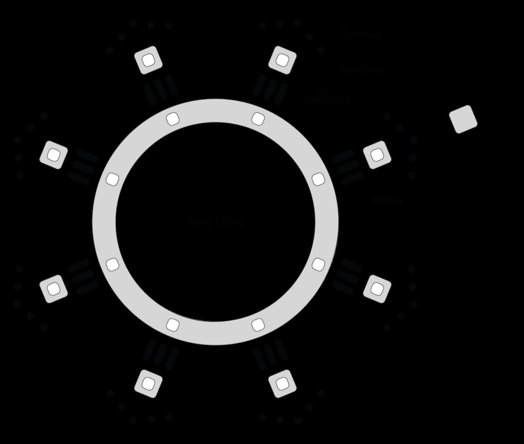 relay chain