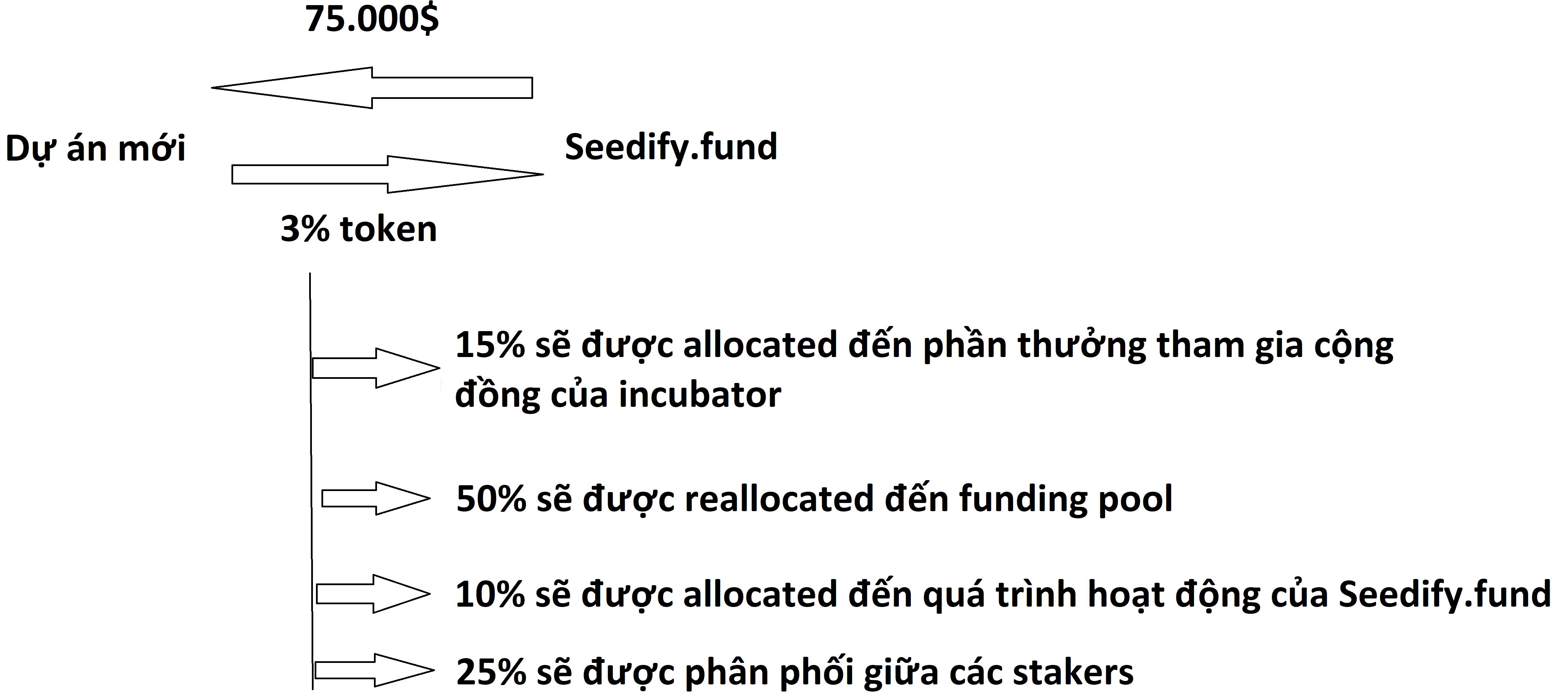 Funding pool 2